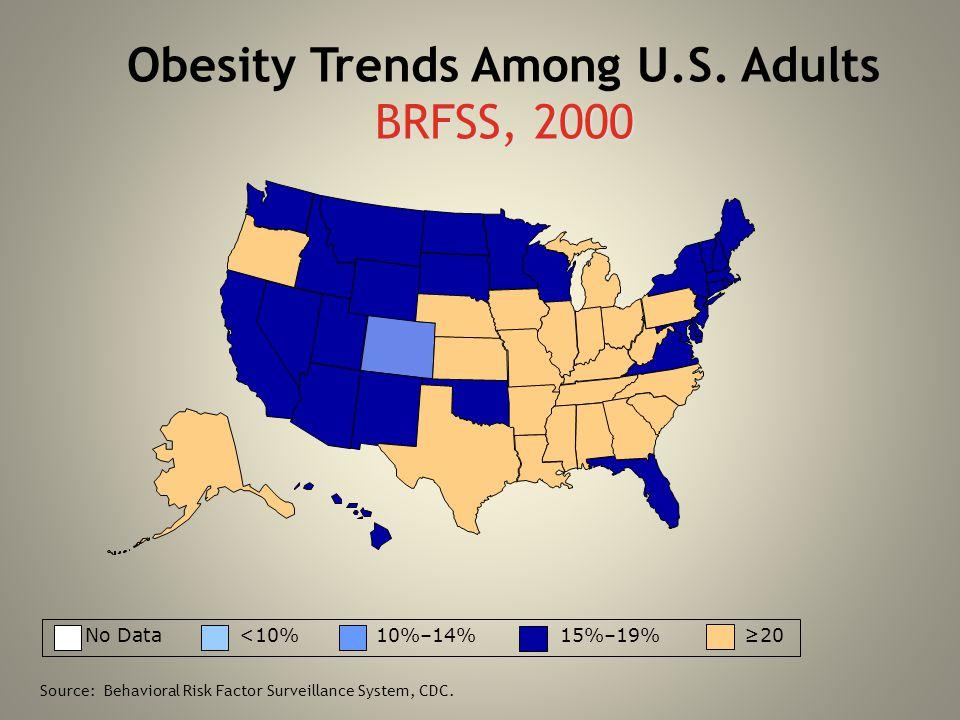 BRFSS, 2000 Obesity Trends Among U.S. Adults BRFSS, 2000 No Data <10% 10%–14% 15%–19% ≥20 Source: Behavioral Risk Factor Surveillance System, CDC.