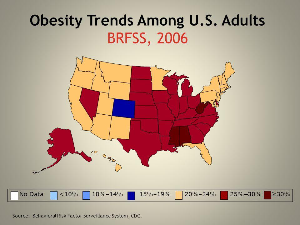 BRFSS, 2006 Obesity Trends Among U.S. Adults BRFSS, 2006 No Data <10% 10%–14%15%–19% 20%–24% 25% – 30% ≥30% Source: Behavioral Risk Factor Surveillanc