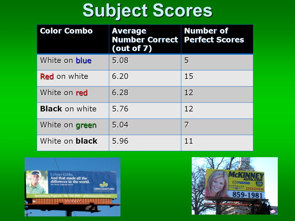 Color Combo Average Number Correct (out of 7) Number of Perfect Scores White on blue 5.085 Red on white 6.2015 White on red 6.2812 Black on white 5.7612 White on green 5.047 White on black 5.9611 Subject Scores