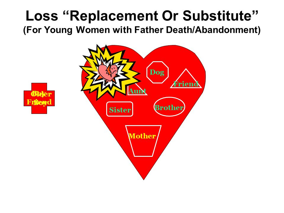 Loss Replacement Or Substitute (For Young Women with Father Death/Abandonment) Dog Brother Friend Aunt Sister Mother Boy Friend Older Boyfriend Older Boy