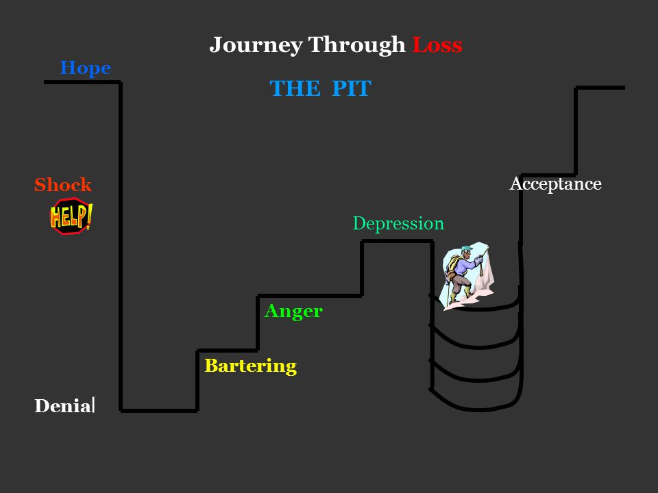 Hope Journey Through Loss Shock Denia l THE PIT Bartering Anger Acceptance Depression