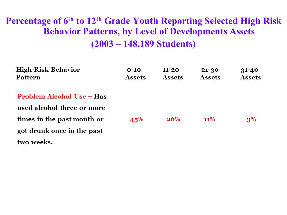 Percentage of 6 th to 12 th Grade Youth Reporting Selected High Risk Behavior Patterns, by Level of Developments Assets (2003 – 148,189 Students) High-Risk Behavior 0-10 11-20 21-30 31-40 Pattern Assets Assets Assets Assets Problem Alcohol Use – Has used alcohol three or more times in the past month or 45% 26% 11% 3% got drunk once in the past two weeks.