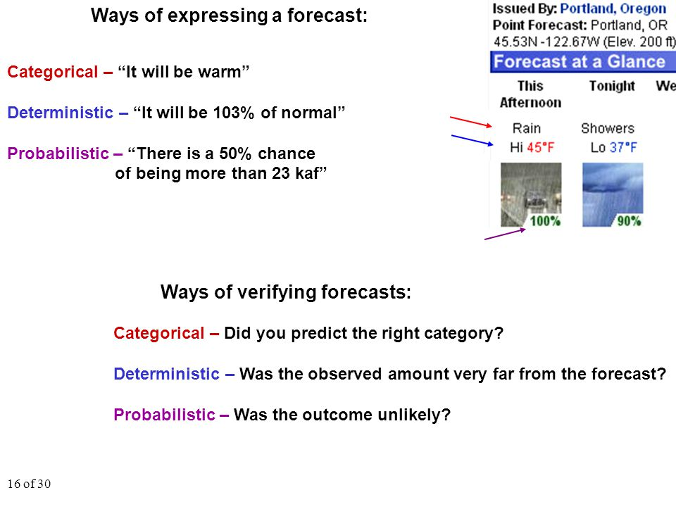 "16 of 30 Ways of expressing a forecast: Categorical – ""It will be warm"" Deterministic – ""It will be 103% of normal"" Probabilistic – ""There is a 50% ch"