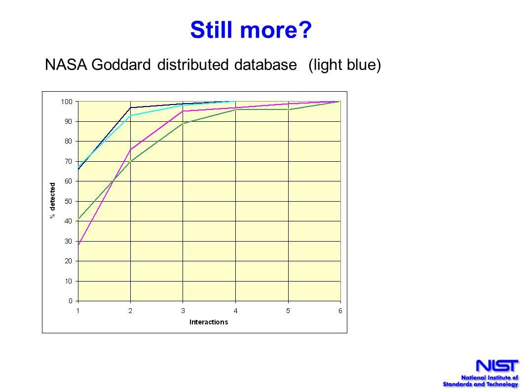 Still more? NASA Goddard distributed database (light blue)