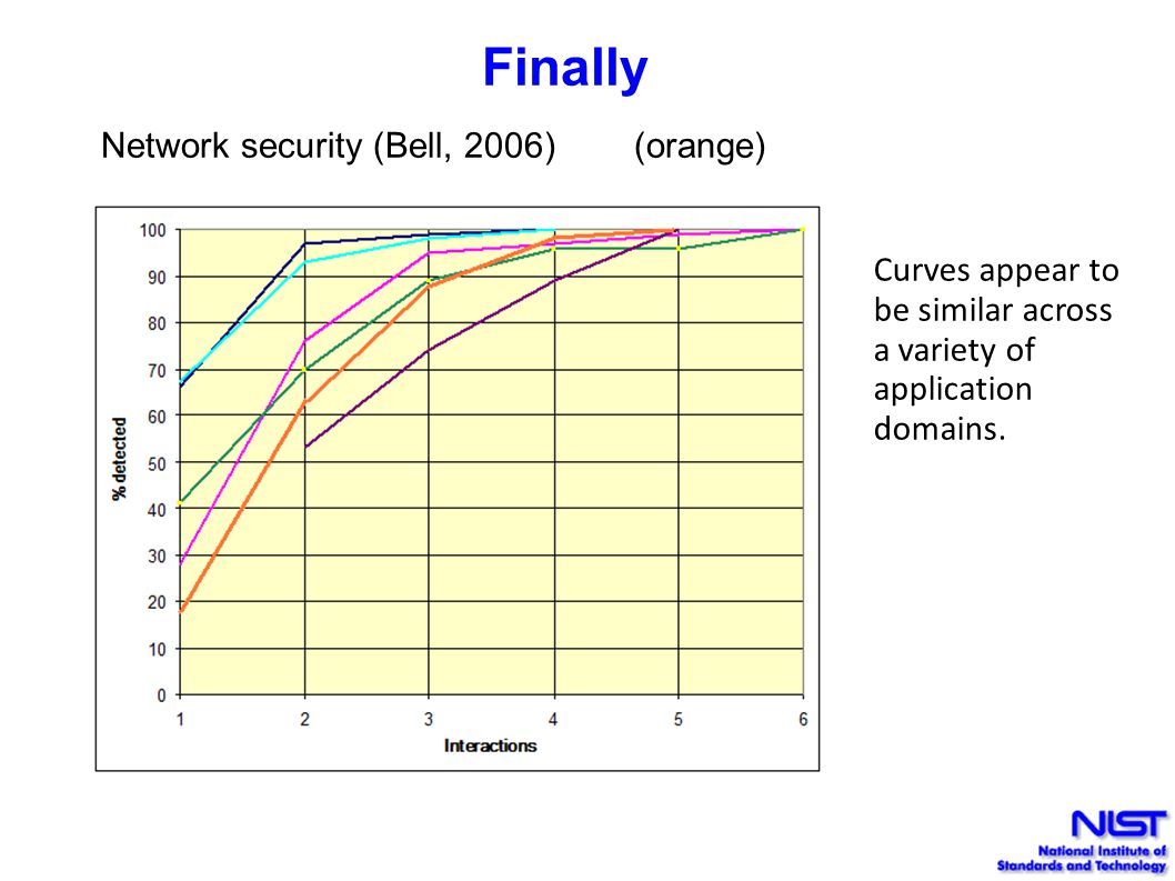 Finally Network security (Bell, 2006) (orange) Curves appear to be similar across a variety of application domains.