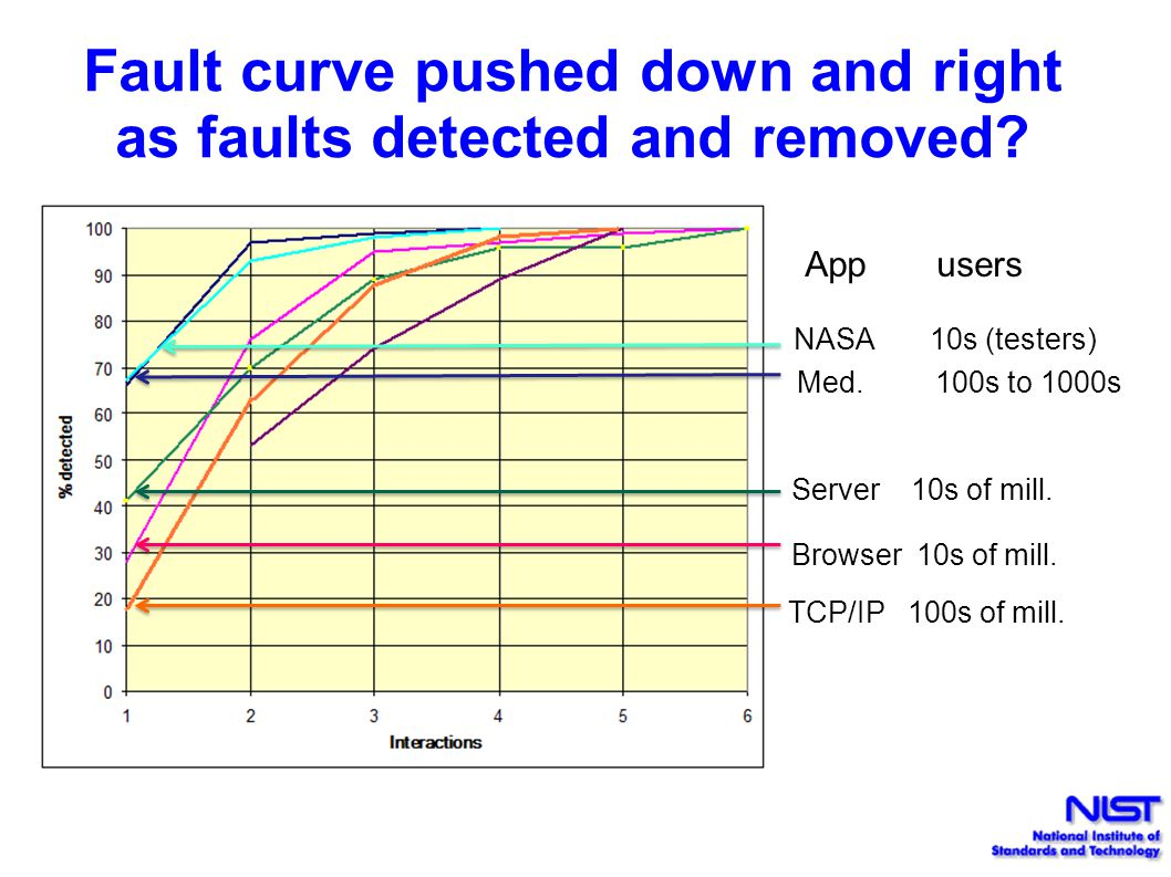 Fault curve pushed down and right as faults detected and removed.