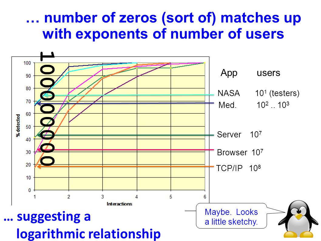 … number of zeros (sort of) matches up with exponents of number of users NASA 10 1 (testers) App users Med.