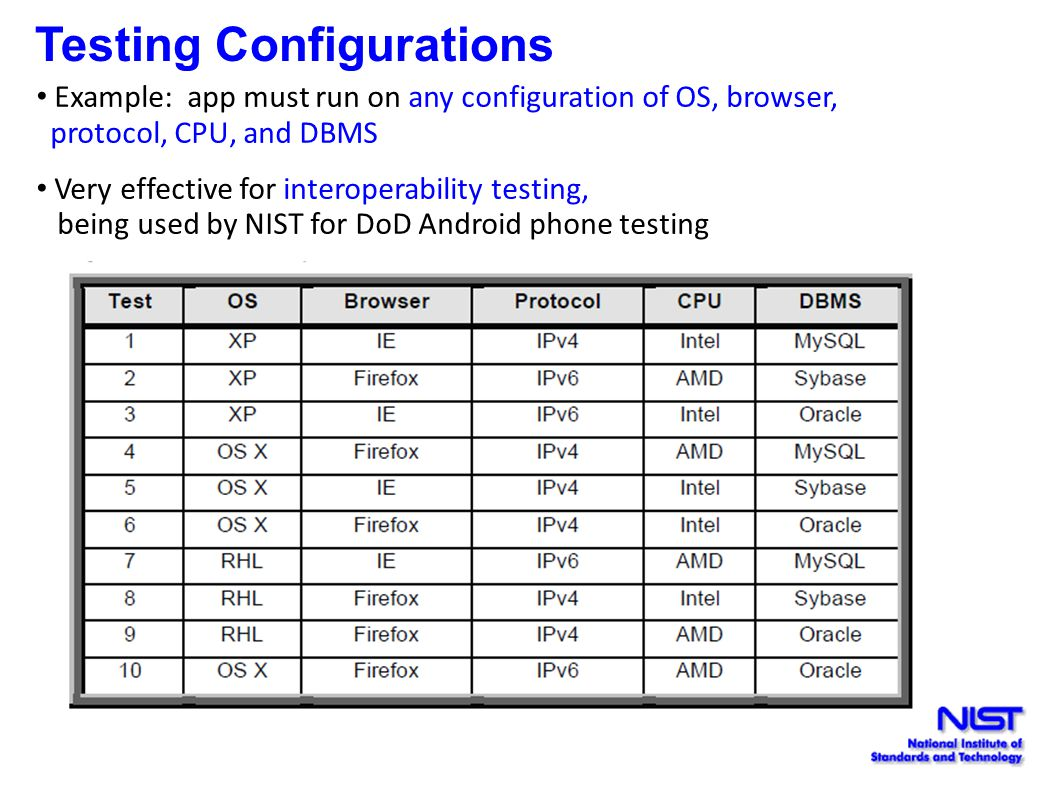 Testing Configurations Example: app must run on any configuration of OS, browser, protocol, CPU, and DBMS Very effective for interoperability testing, being used by NIST for DoD Android phone testing