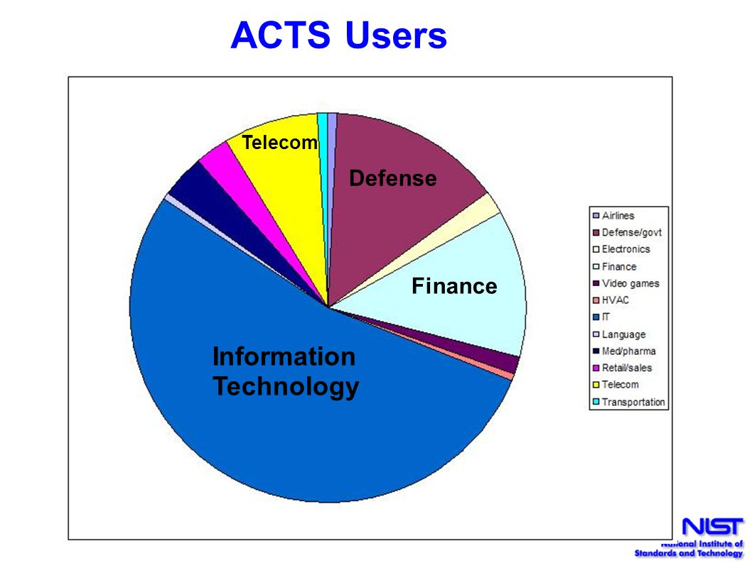 ACTS Users Information Technology Defense Finance Telecom