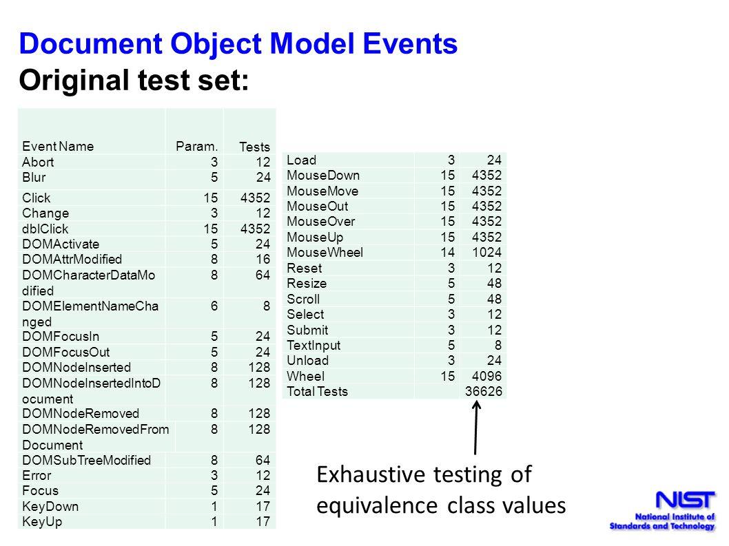 Document Object Model Events Original test set: Event NameParam. Tests Abort 312 Blur5 24 Click154352 Change312 dblClick154352 DOMActivate524 DOMAttrM