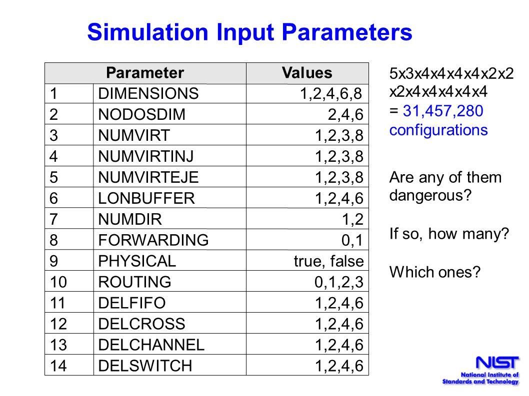 Simulation Input Parameters ParameterValues 1DIMENSIONS 1,2,4,6,8 2NODOSDIM2,4,6 3NUMVIRT1,2,3,8 4NUMVIRTINJ1,2,3,8 5NUMVIRTEJE1,2,3,8 6LONBUFFER1,2,4