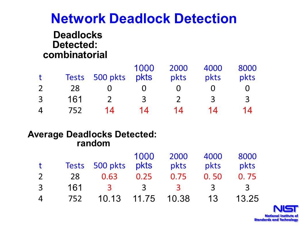 Network Deadlock Detection Deadlocks Detected: combinatorial tTests 500 pkts 1000 pkts 2000 pkts 4000 pkts 8000 pkts 22800000 3 161 23233 4752 14 Aver