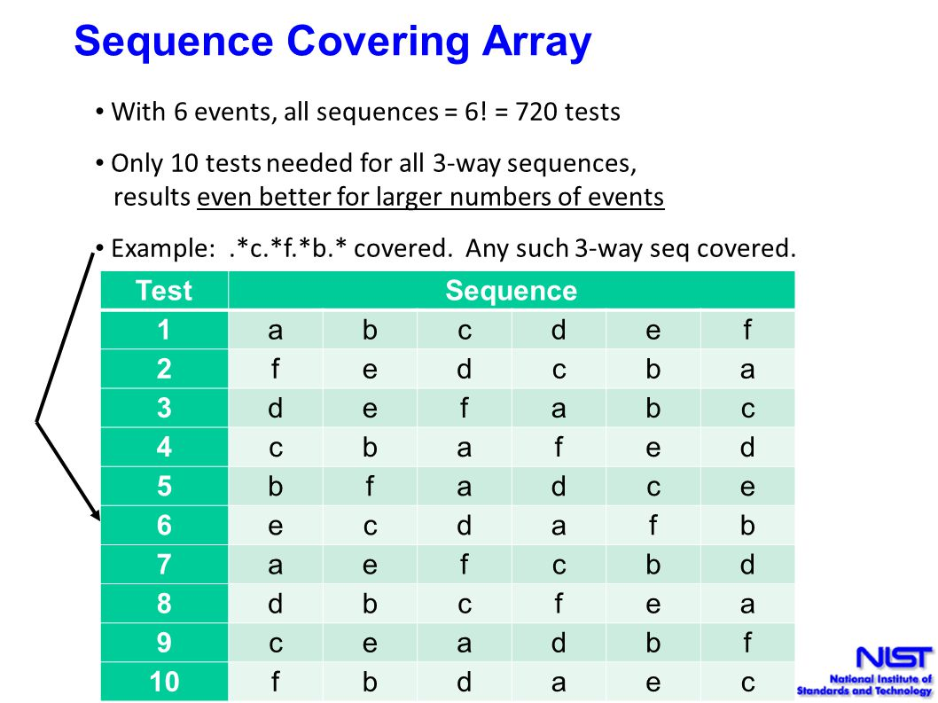 Sequence Covering Array With 6 events, all sequences = 6.