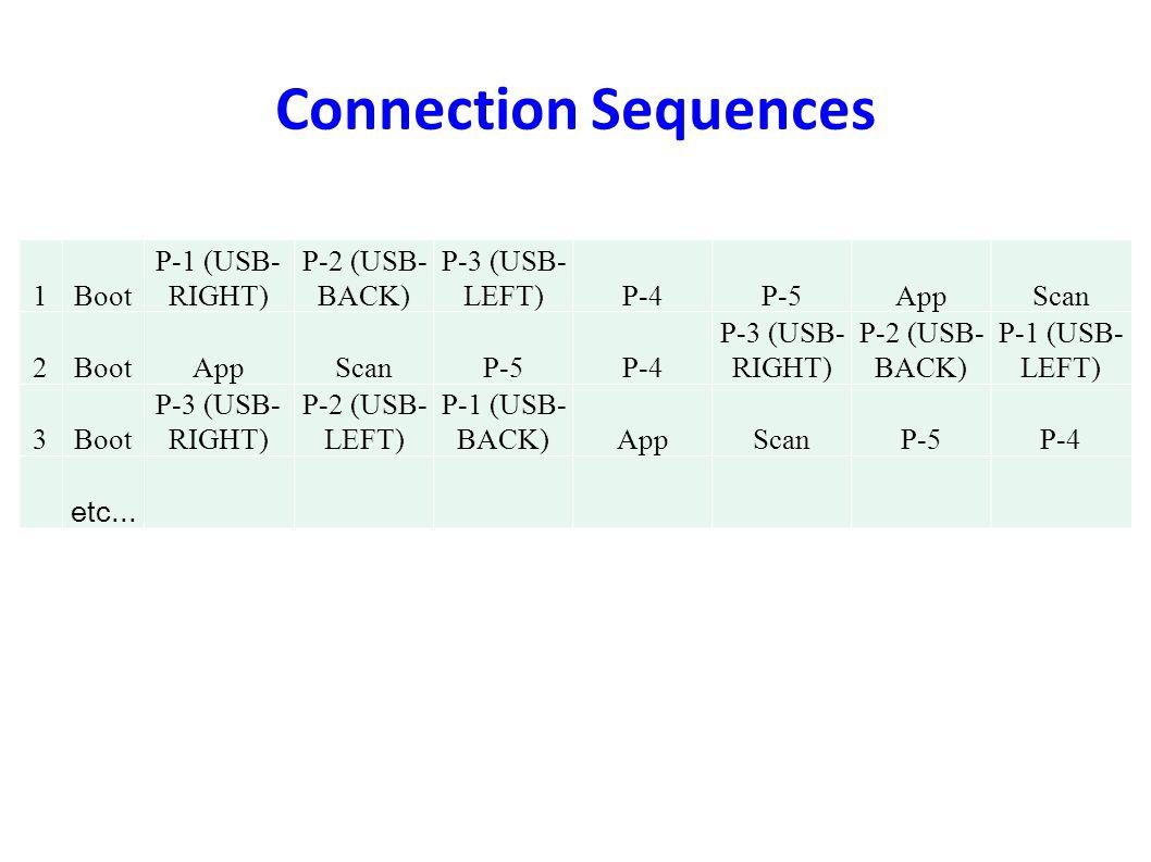Connection Sequences 1Boot P-1 (USB- RIGHT) P-2 (USB- BACK) P-3 (USB- LEFT)P-4P-5AppScan 2BootAppScanP-5P-4 P-3 (USB- RIGHT) P-2 (USB- BACK) P-1 (USB-