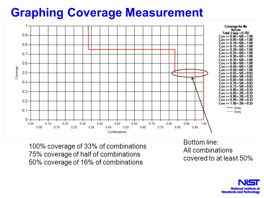 Graphing Coverage Measurement 100% coverage of 33% of combinations 75% coverage of half of combinations 50% coverage of 16% of combinations Bottom line: All combinations covered to at least 50%