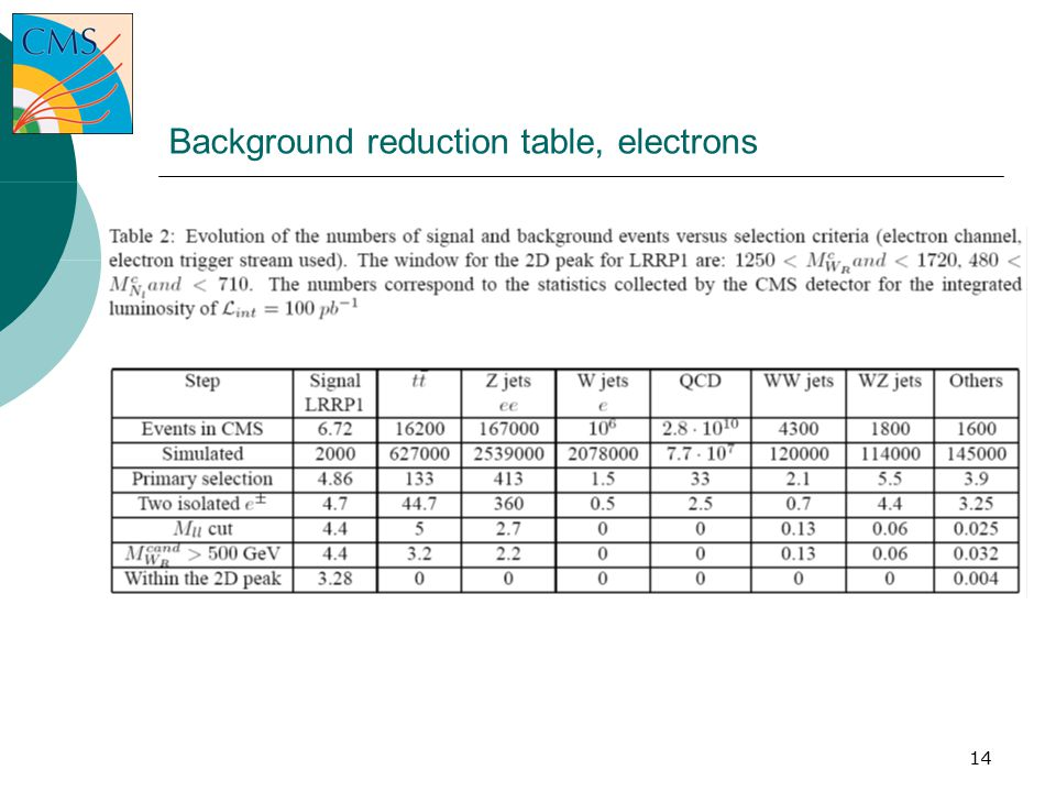 14 Background reduction table, electrons