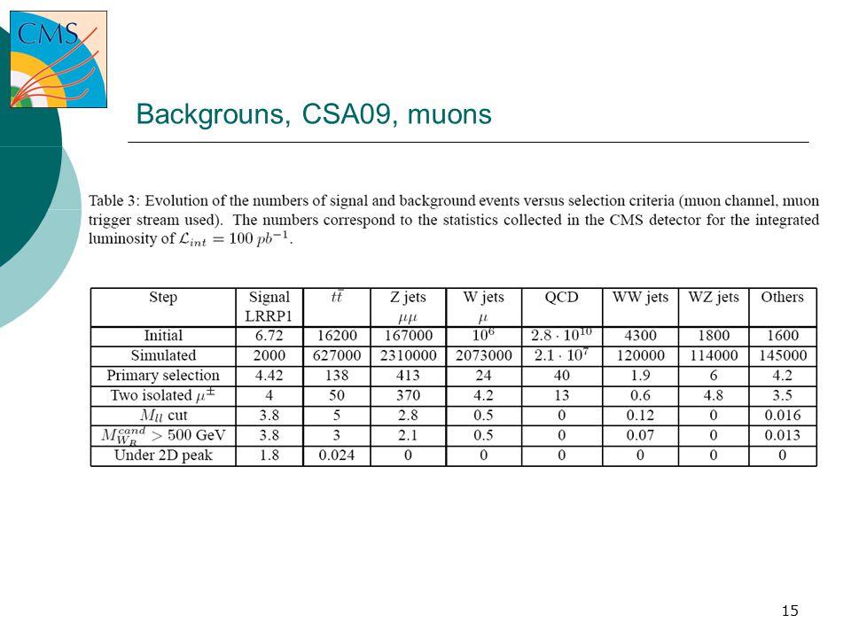 15 Backgrouns, CSA09, muons