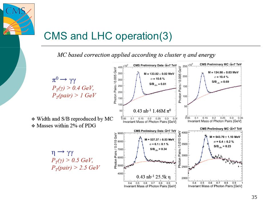 35 CMS and LHC operation(3)