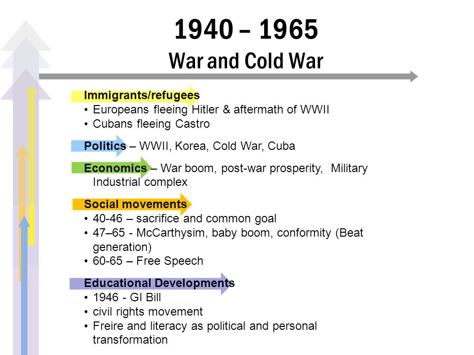 1940 – 1965 War and Cold War Immigrants/refugees Europeans fleeing Hitler & aftermath of WWII Cubans fleeing Castro Politics – WWII, Korea, Cold War, Cuba Economics – War boom, post-war prosperity, Military Industrial complex Social movements 40-46 – sacrifice and common goal 47–65 - McCarthysim, baby boom, conformity (Beat generation) 60-65 – Free Speech Educational Developments 1946 - GI Bill civil rights movement Freire and literacy as political and personal transformation
