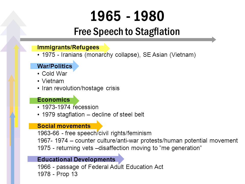 1965 - 1980 Free Speech to Stagflation Immigrants/Refugees 1975 - Iranians (monarchy collapse), SE Asian (Vietnam) War/Politics Cold War Vietnam Iran