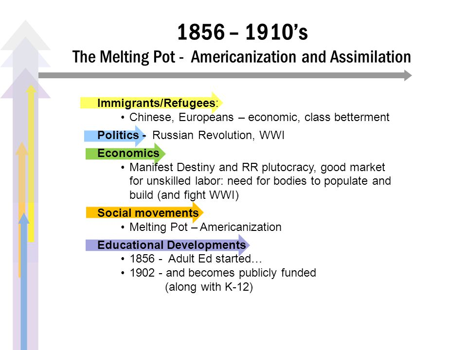 1856 – 1910's The Melting Pot - Americanization and Assimilation Immigrants/Refugees: Chinese, Europeans – economic, class betterment Politics - Russi