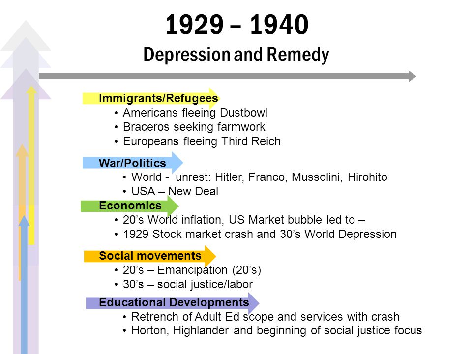 1929 – 1940 Depression and Remedy Immigrants/Refugees Americans fleeing Dustbowl Braceros seeking farmwork Europeans fleeing Third Reich War/Politics World - unrest: Hitler, Franco, Mussolini, Hirohito USA – New Deal Economics 20's World inflation, US Market bubble led to – 1929 Stock market crash and 30's World Depression Social movements 20's – Emancipation (20's) 30's – social justice/labor Educational Developments Retrench of Adult Ed scope and services with crash Horton, Highlander and beginning of social justice focus