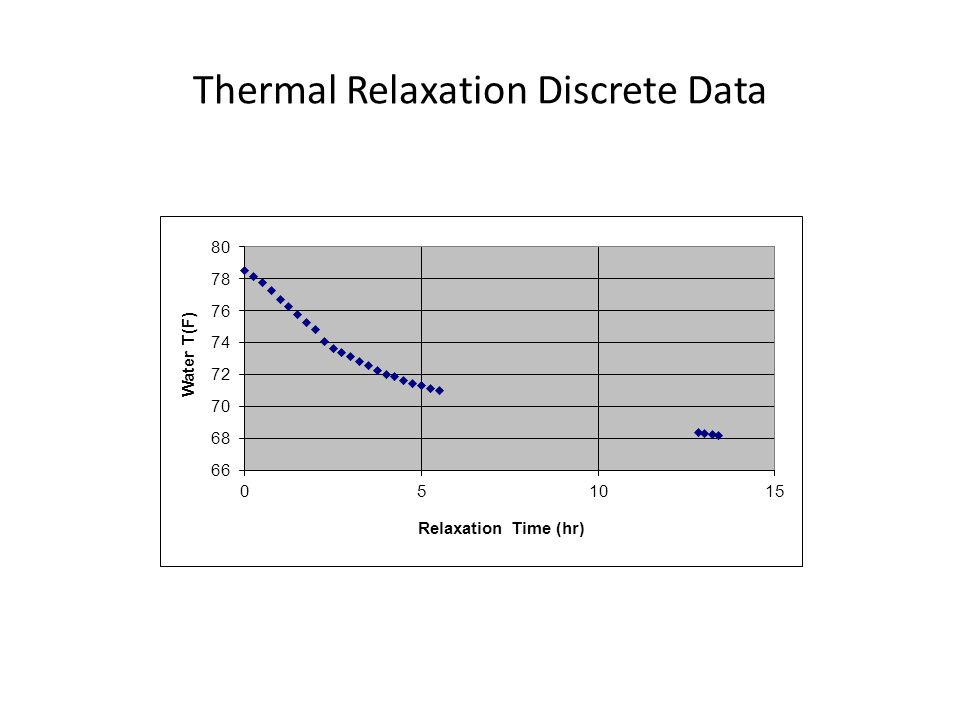 Thermal Relaxation Discrete Data