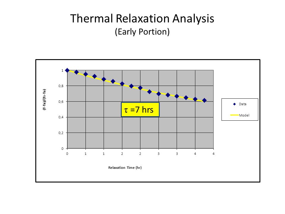 Thermal Relaxation Analysis (Early Portion) τ =7 hrs