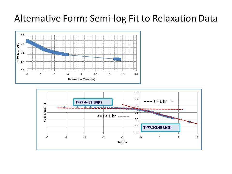 Alternative Form: Semi-log Fit to Relaxation Data