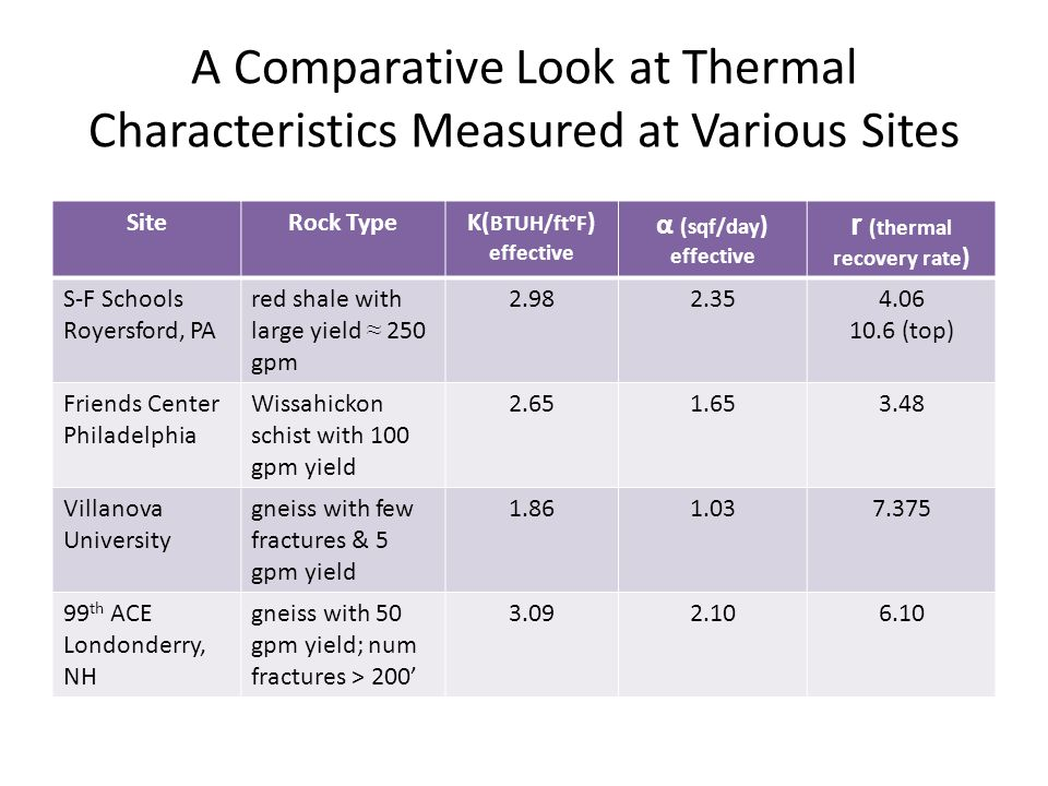 A Comparative Look at Thermal Characteristics Measured at Various Sites SiteRock TypeK( BTUH/ft°F ) effective α (sqf/day ) effective r (thermal recovery rate ) S-F Schools Royersford, PA red shale with large yield ≈ 250 gpm 2.982.354.06 10.6 (top) Friends Center Philadelphia Wissahickon schist with 100 gpm yield 2.651.653.48 Villanova University gneiss with few fractures & 5 gpm yield 1.861.037.375 99 th ACE Londonderry, NH gneiss with 50 gpm yield; num fractures > 200' 3.092.106.10
