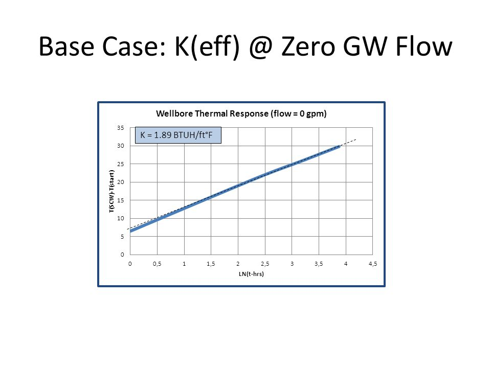 Base Case: K(eff) @ Zero GW Flow