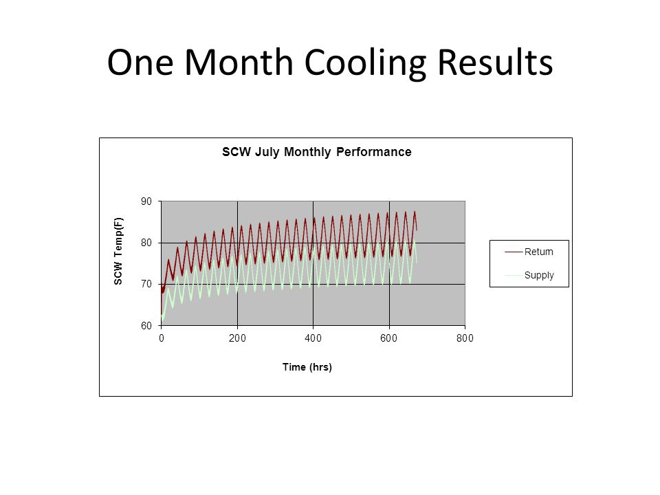 One Month Cooling Results