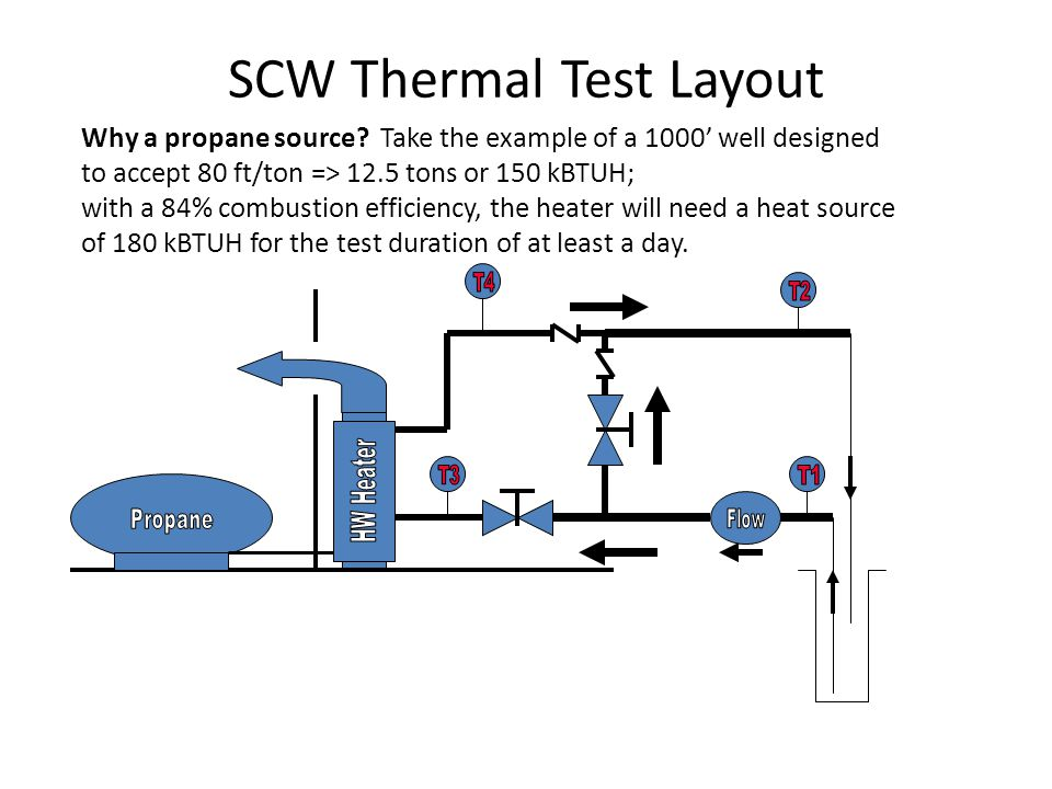 How do you use this information to develop a preliminary SCW design.