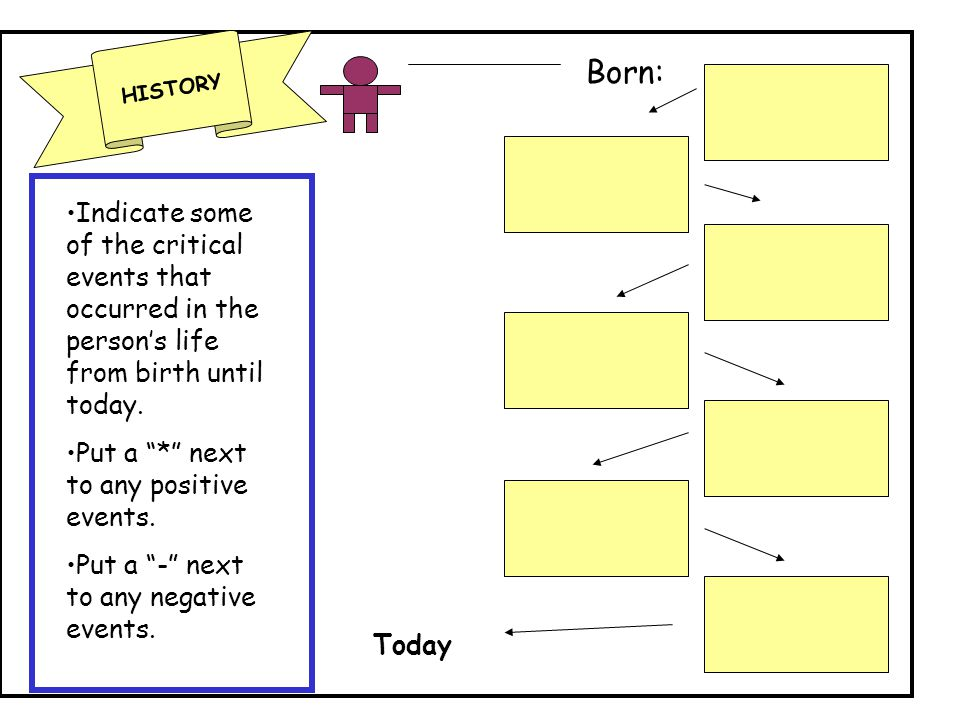 HISTORY Born: Today Indicate some of the critical events that occurred in the person's life from birth until today.
