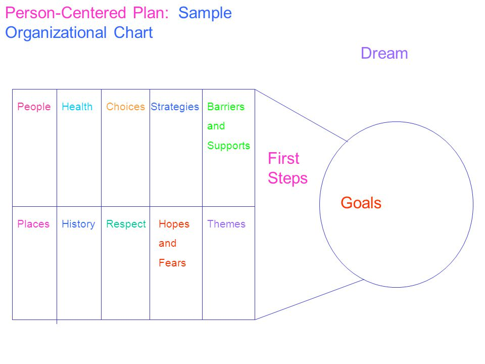 Person-Centered Plan: Sample Organizational Chart First Steps Goals Dream PeopleHealthChoicesStrategiesBarriers and Supports PlacesHistoryRespectHopes and Fears Themes