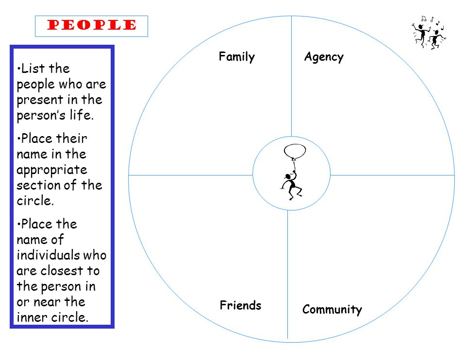 PEOPLE Friends Family Community List the people who are present in the person's life.