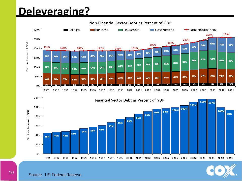 10 Deleveraging Source: US Federal Reserve