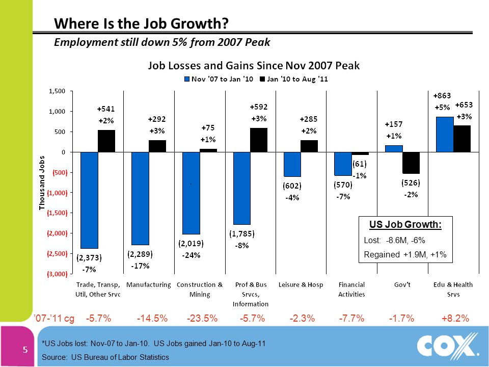 55 Where Is the Job Growth? Employment still down 5% from 2007 Peak *US Jobs lost: Nov-07 to Jan-10. US Jobs gained Jan-10 to Aug-11 Source: US Bureau
