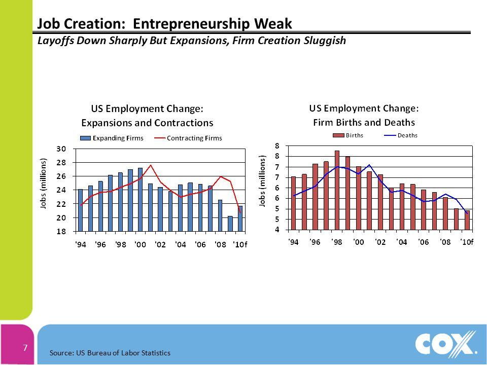 7 Job Creation: Entrepreneurship Weak Layoffs Down Sharply But Expansions, Firm Creation Sluggish Source: US Bureau of Labor Statistics