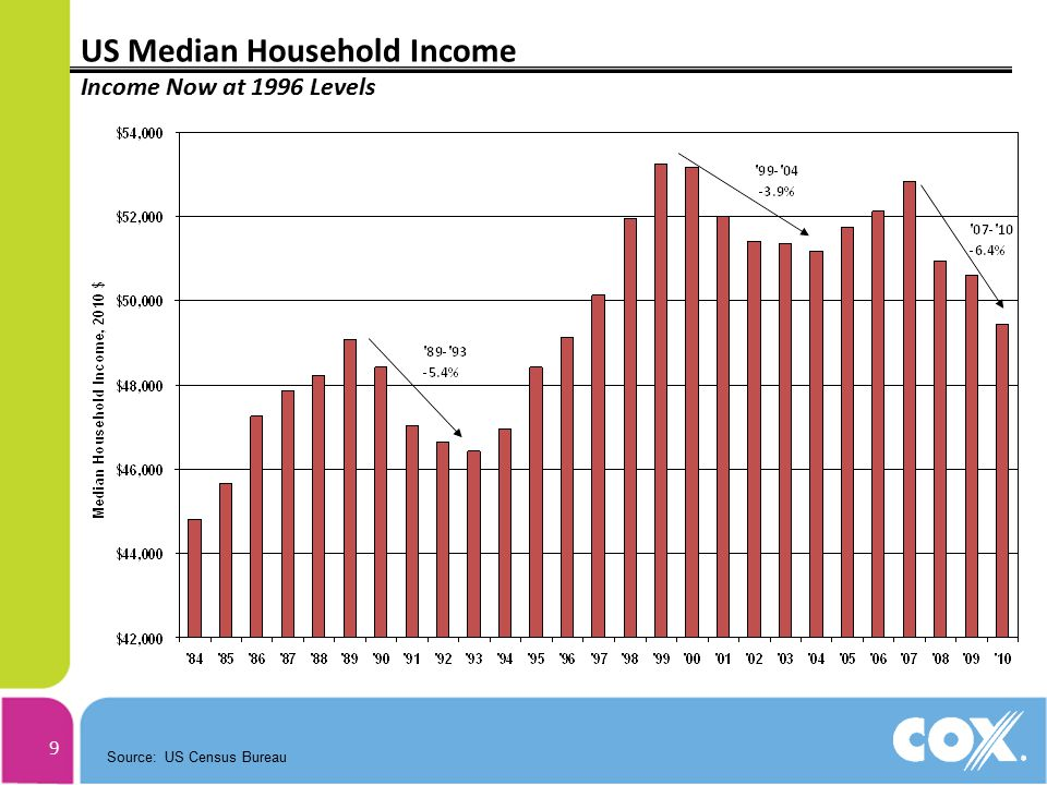 9 US Median Household Income Income Now at 1996 Levels Source: US Census Bureau