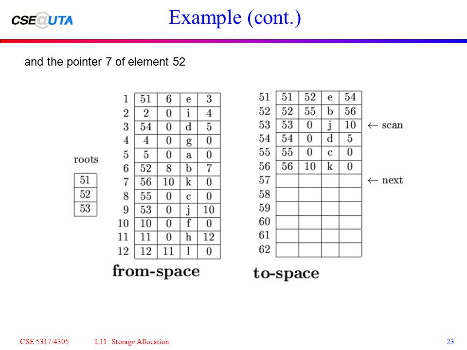 CSE 5317/4305 L11: Storage Allocation23 Example (cont.) and the pointer 7 of element 52