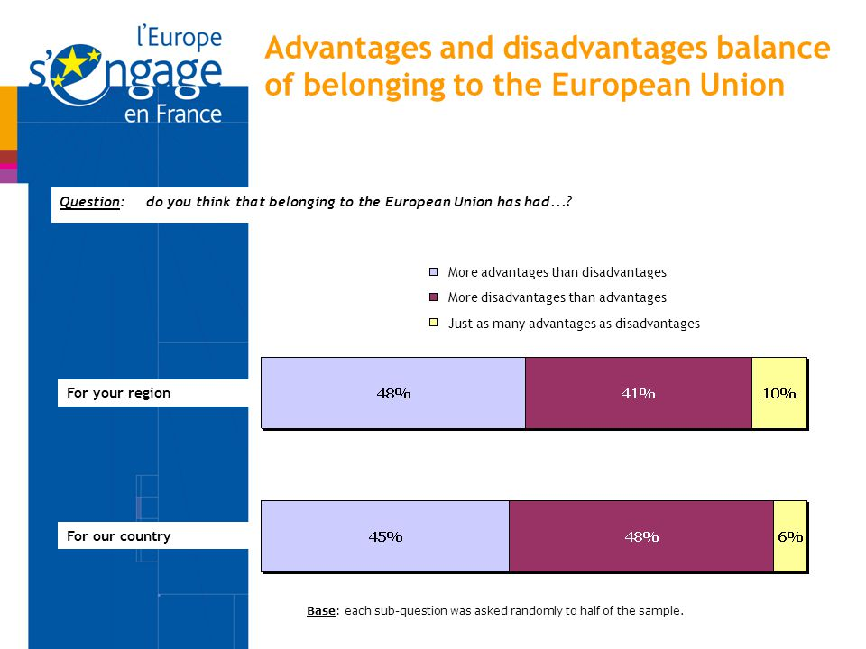 Advantages and disadvantages balance of belonging to the European Union Question:do you think that belonging to the European Union has had...? More ad