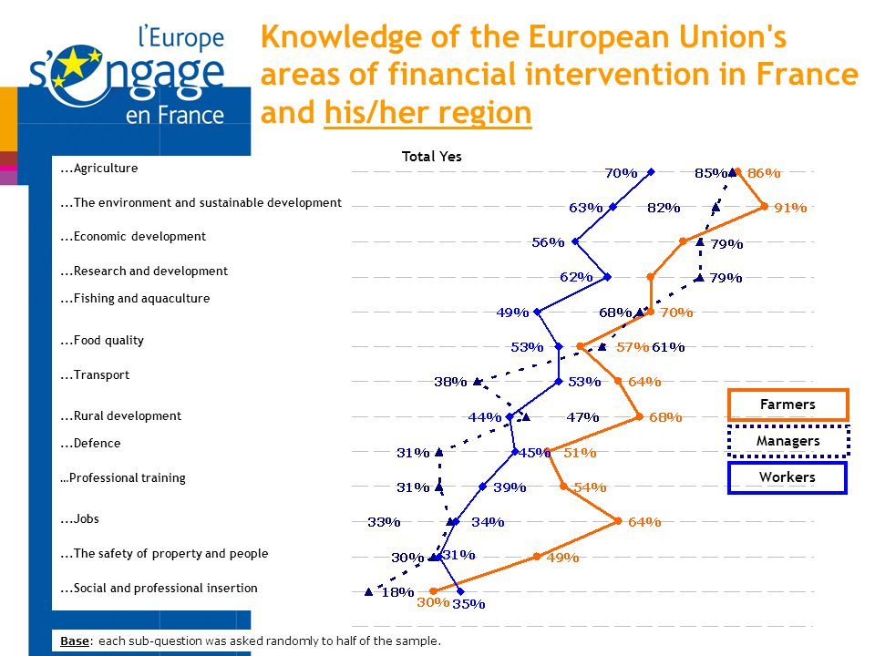 Knowledge of the European Union's areas of financial intervention in France and his/her region Base: each sub-question was asked randomly to half of t