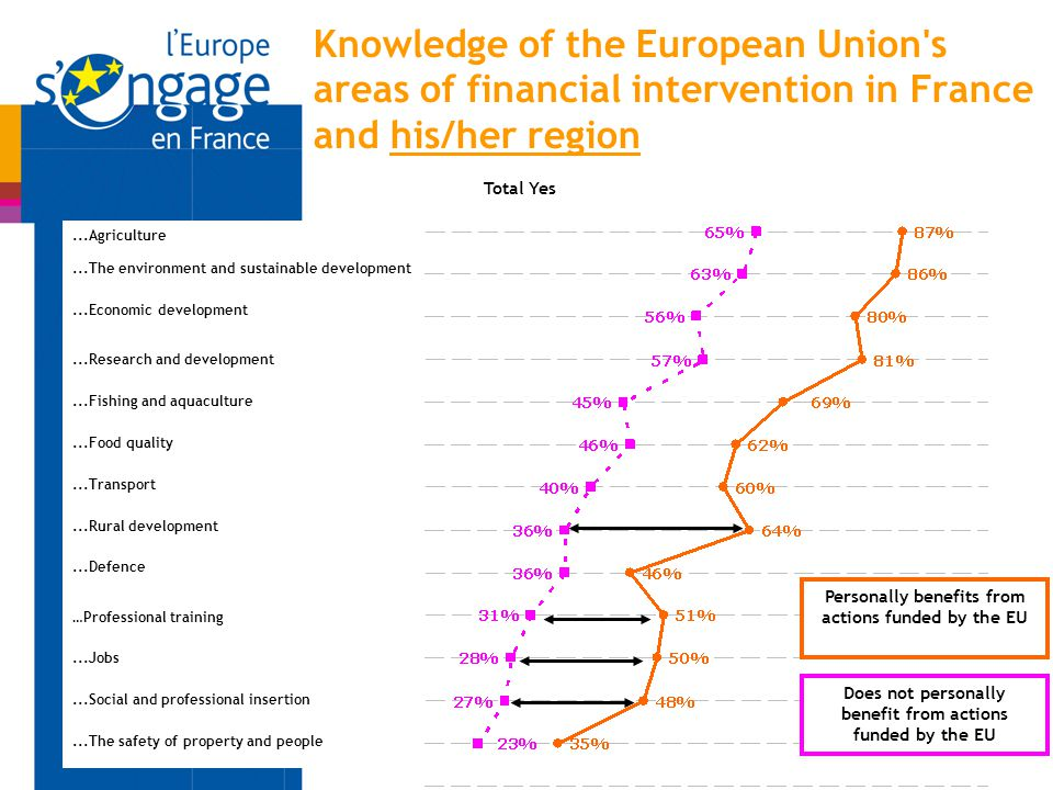 Knowledge of the European Union s areas of financial intervention in France and his/her region...The environment and sustainable development...Agriculture...Research and development...Economic development...Fishing and aquaculture...Food quality...Transport...Defence...Rural development …Professional training...Jobs...The safety of property and people...Social and professional insertion Total Yes Does not personally benefit from actions funded by the EU Personally benefits from actions funded by the EU