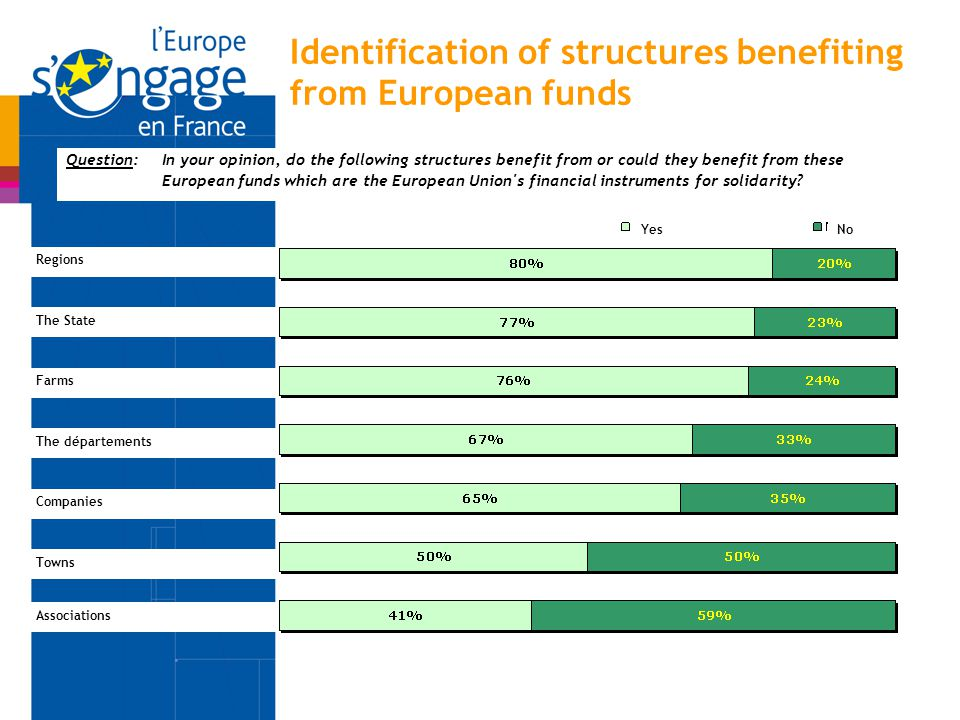 Identification of structures benefiting from European funds Question:In your opinion, do the following structures benefit from or could they benefit f