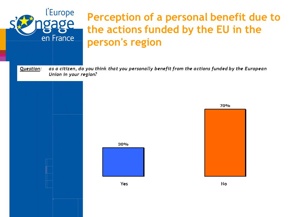 Perception of a personal benefit due to the actions funded by the EU in the person s region Question:as a citizen, do you think that you personally benefit from the actions funded by the European Union in your region.