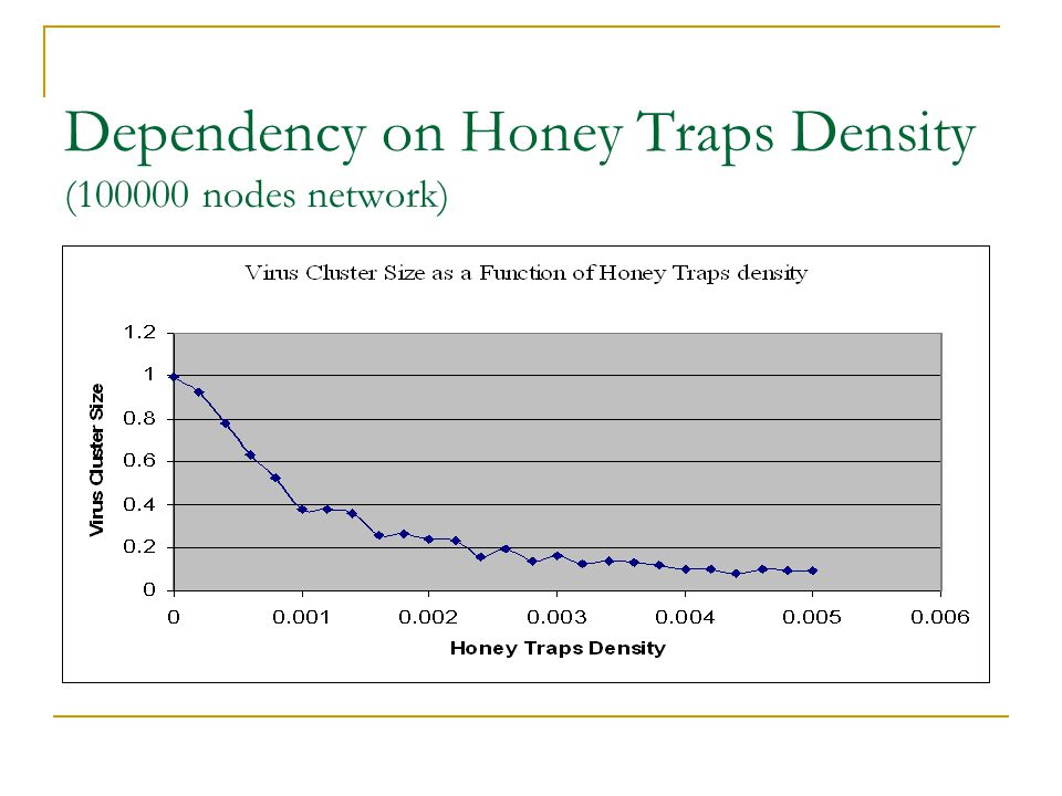 Dependency on Honey Traps Density (100000 nodes network)