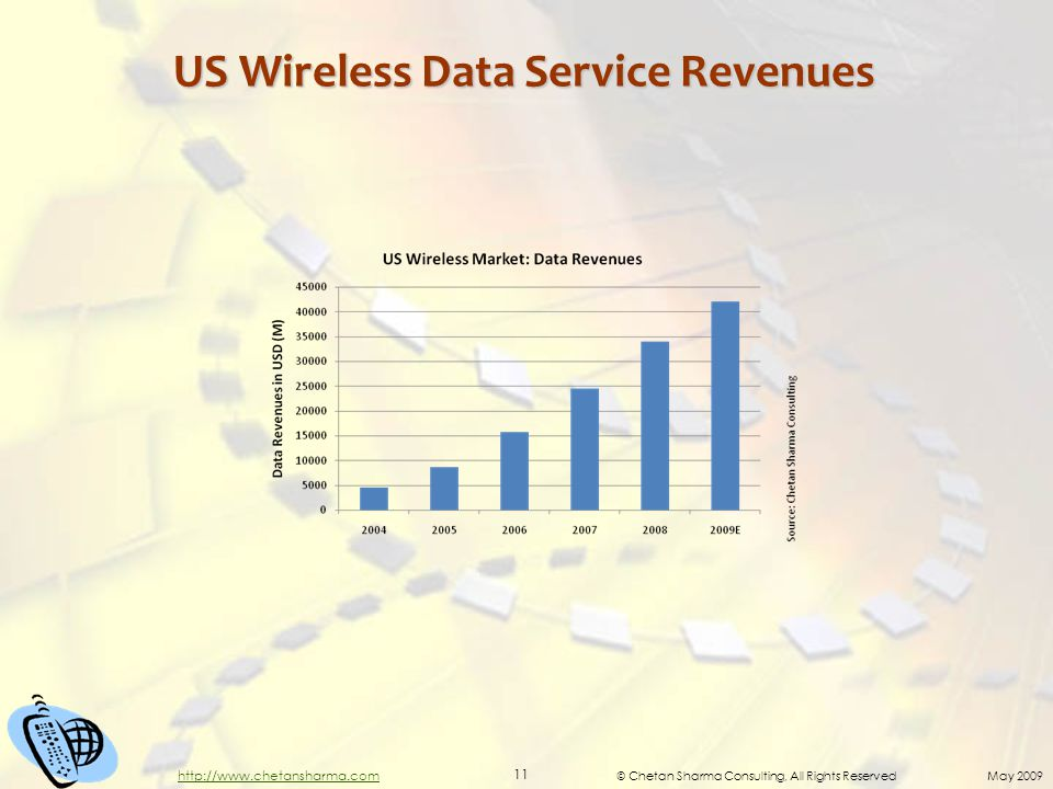 © Chetan Sharma Consulting, All Rights Reserved May 2009 11 http://www.chetansharma.com US Wireless Data Service Revenues