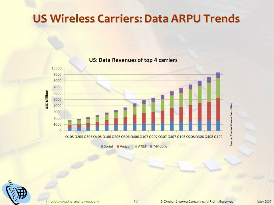 © Chetan Sharma Consulting, All Rights Reserved May 2009 12 http://www.chetansharma.com US Wireless Carriers: Data ARPU Trends