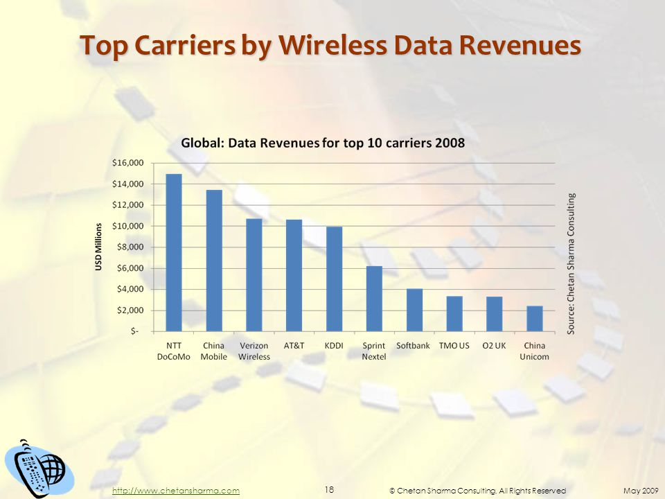 © Chetan Sharma Consulting, All Rights Reserved May 2009 18 http://www.chetansharma.com Top Carriers by Wireless Data Revenues